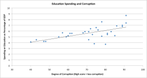 Education Spending and Corruption