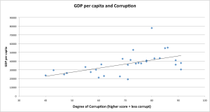 GDP and Corruption
