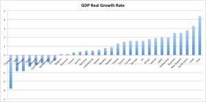 GDP Real Growth