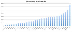 Household Net Financial Wealth