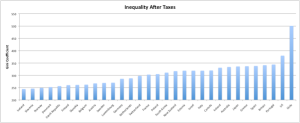 Inequality After Taxes