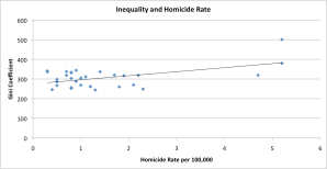 Inequality and Homicide Rate