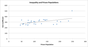 Inequality and Prison Population