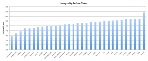 Inequality Before Taxes